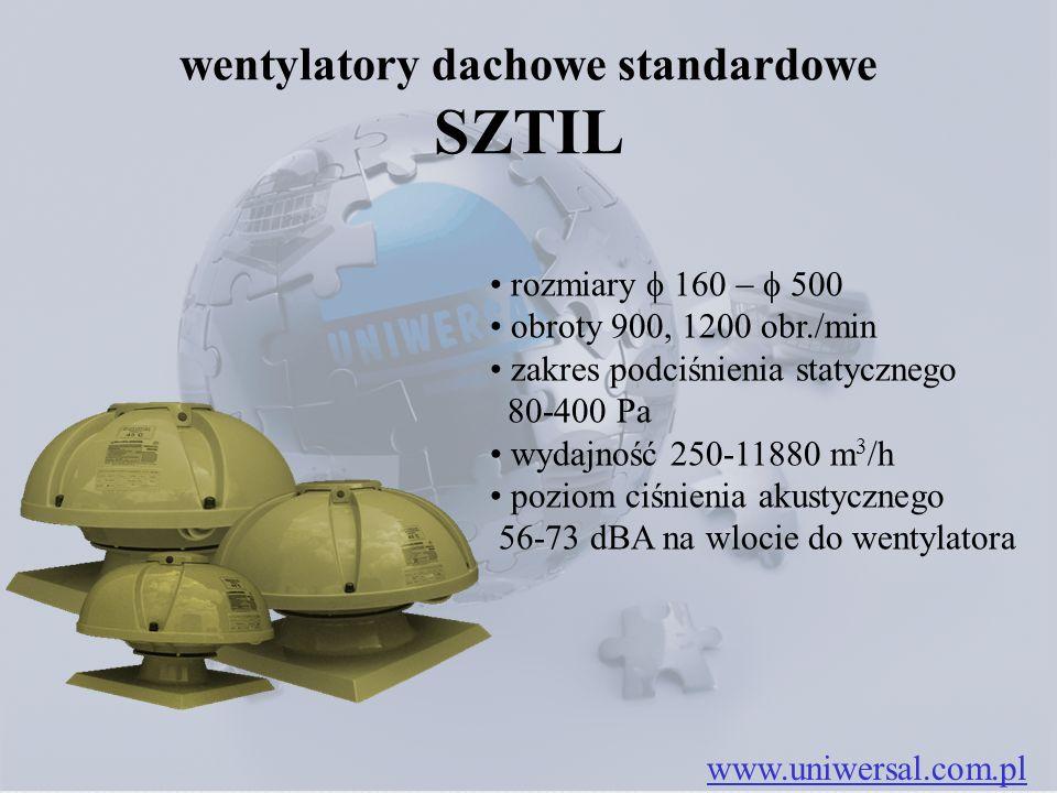 rozmiary  i  obroty 1770 obr./min zakres podciśnienia statycznego 100-380 Pa wydajność 260-2600 m 3 /h poziom ciśnienia akustycznego 60-7