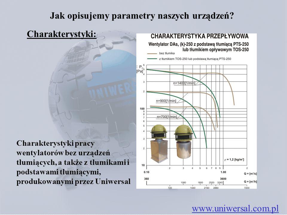 Jak opisujemy parametry naszych urządzeń? www.uniwersal.com.pl Charakterystyki: Charakterystyki pracy wentylatorów bez urządzeń tłumiących, a także z