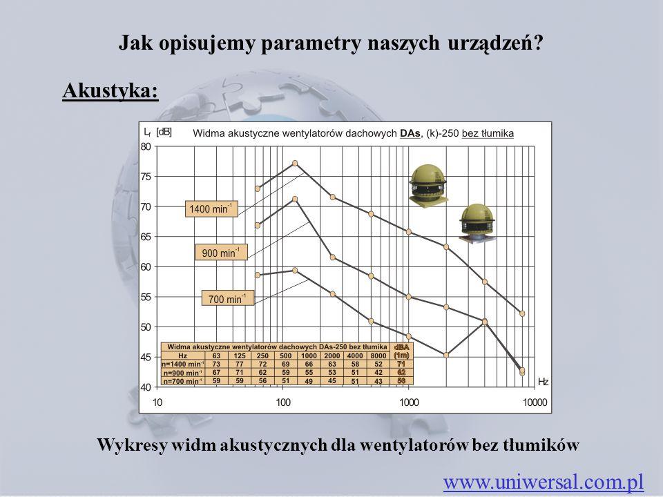 Jak opisujemy parametry naszych urządzeń? www.uniwersal.com.pl Akustyka: Wykresy widm akustycznych dla wentylatorów bez tłumików