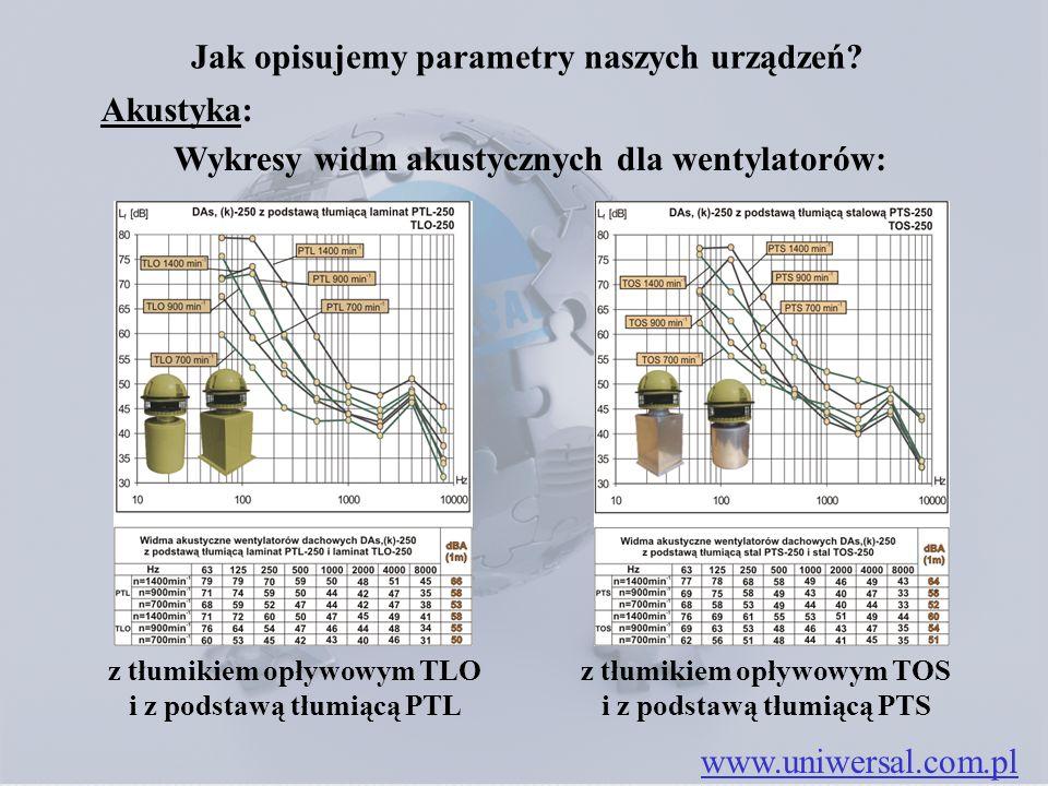Jak opisujemy parametry naszych urządzeń? www.uniwersal.com.pl z tłumikiem opływowym TLO i z podstawą tłumiącą PTL Wykresy widm akustycznych dla wenty