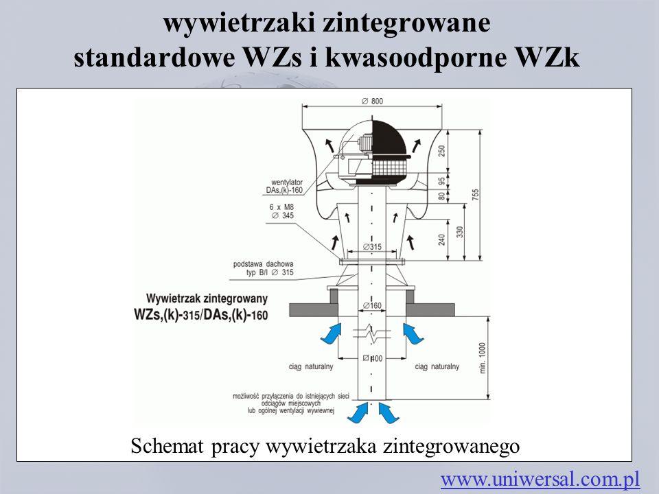 wywietrzaki zintegrowane standardowe WZs i kwasoodporne WZk www.uniwersal.com.pl Schemat pracy wywietrzaka zintegrowanego