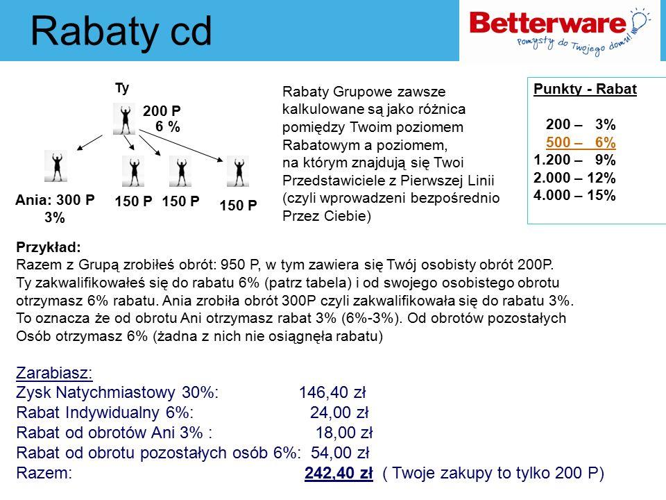 Rabaty cd Ty Punkty - Rabat 200 – 3% 500 – 6% 1.200 – 9% 2.000 – 12% 4.000 – 15% Ania: 300 P 3% 200 P 6 % 150 P Przykład: Razem z Grupą zrobiłeś obrót: 950 P, w tym zawiera się Twój osobisty obrót 200P.