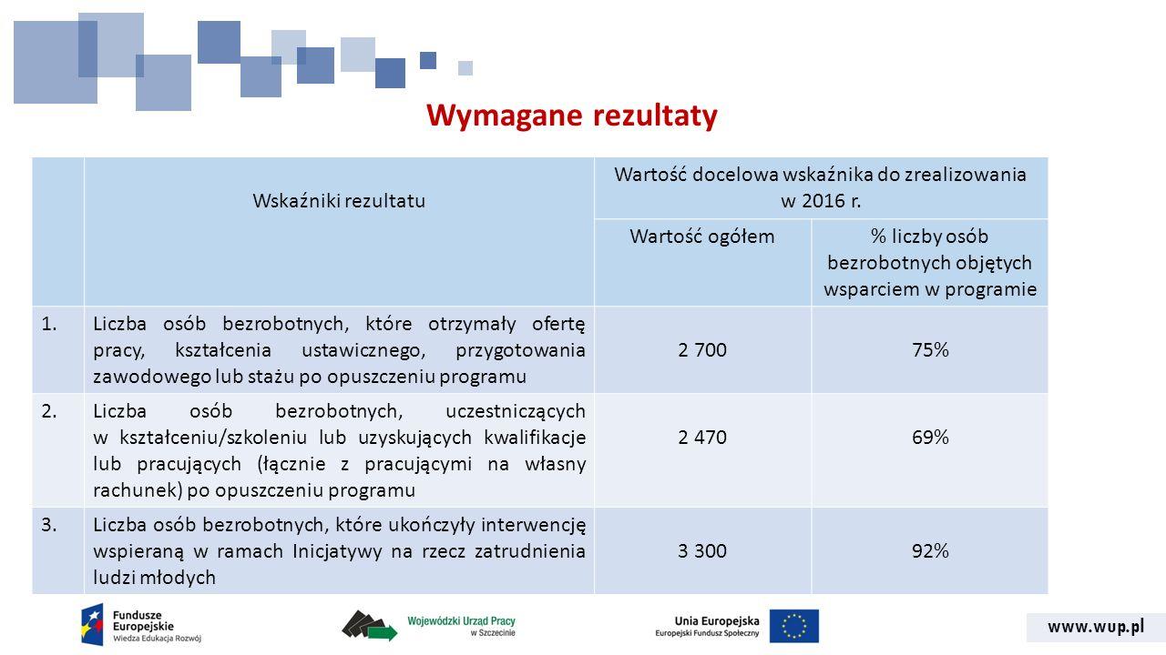 www.wup.pl Wymagane rezultaty Wskaźniki rezultatu Wartość docelowa wskaźnika do zrealizowania w 2016 r.