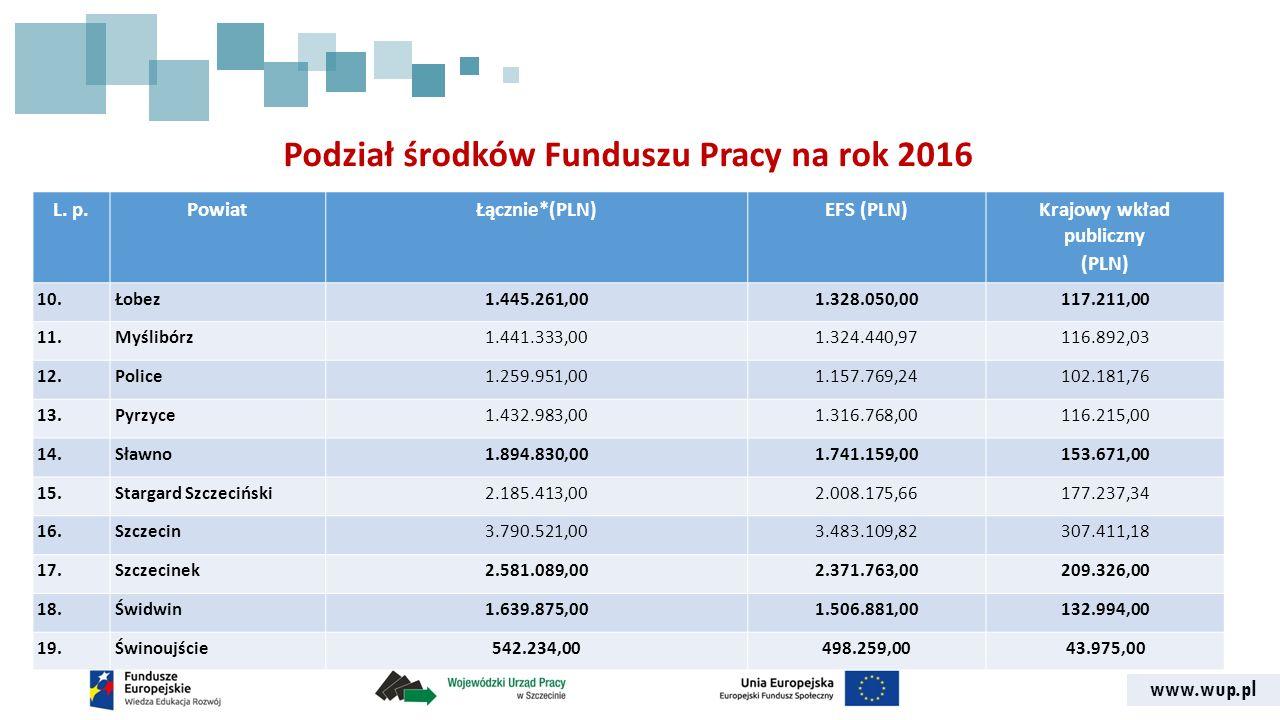www.wup.pl Podział środków Funduszu Pracy na rok 2016 L.