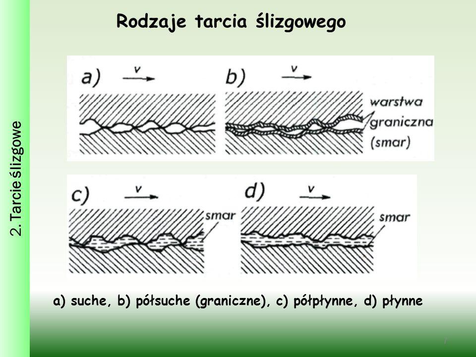 7 Rodzaje tarcia ślizgowego a) suche, b) półsuche (graniczne), c) półpłynne, d) płynne
