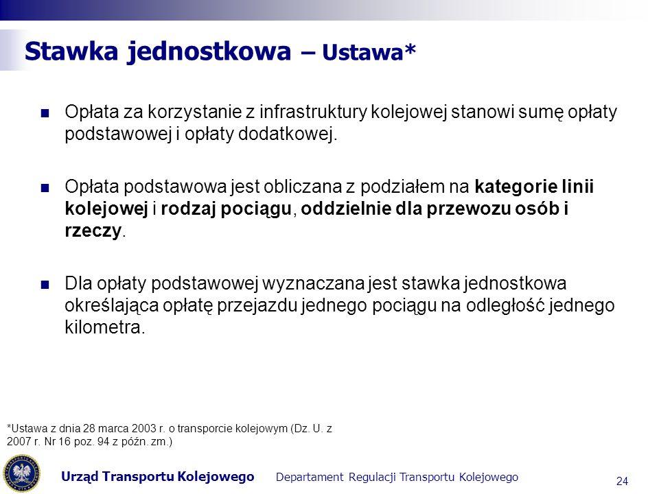 Urząd Transportu Kolejowego Departament Regulacji Transportu Kolejowego Stawka jednostkowa – Ustawa* Opłata za korzystanie z infrastruktury kolejowej stanowi sumę opłaty podstawowej i opłaty dodatkowej.