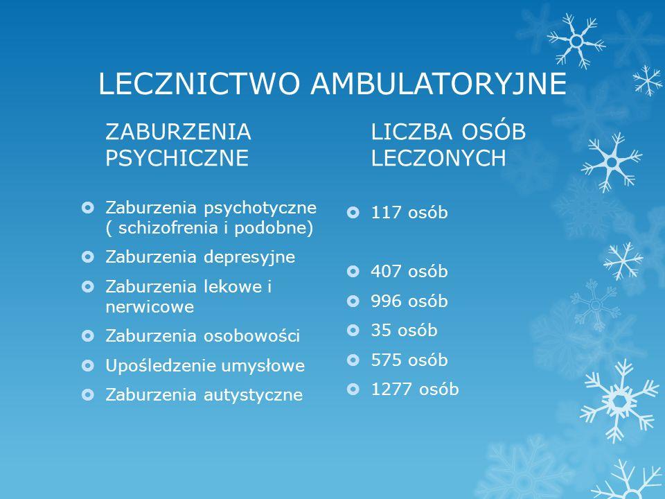 LECZNICTWO AMBULATORYJNE ZABURZENIA PSYCHICZNE  Zaburzenia psychotyczne ( schizofrenia i podobne)  Zaburzenia depresyjne  Zaburzenia lekowe i nerwicowe  Zaburzenia osobowości  Upośledzenie umysłowe  Zaburzenia autystyczne LICZBA OSÓB LECZONYCH  117 osób  407 osób  996 osób  35 osób  575 osób  1277 osób