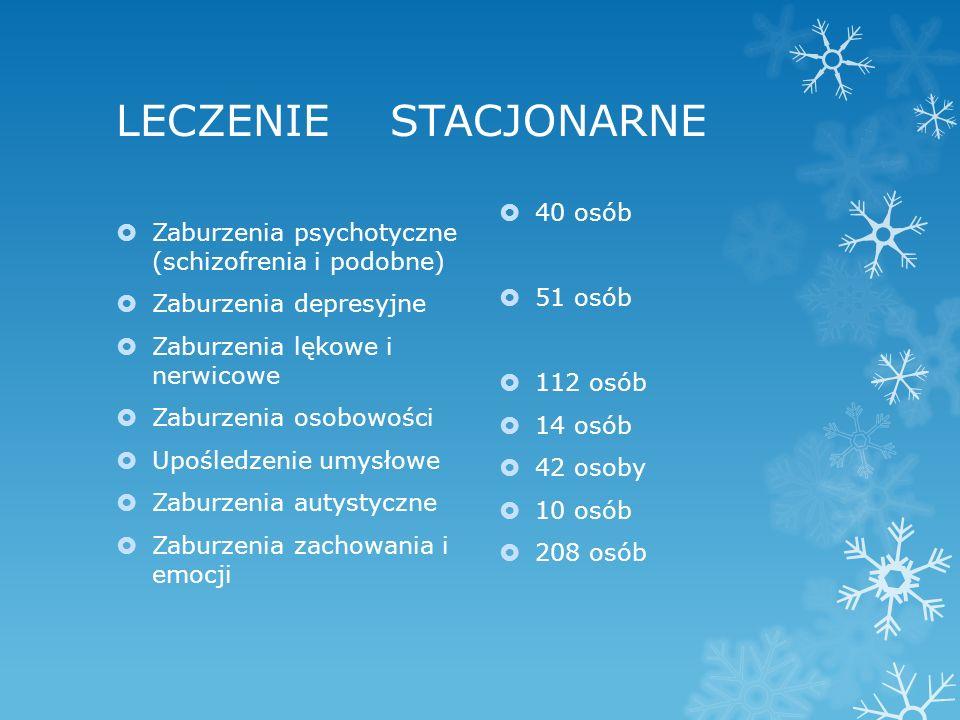 LECZENIE STACJONARNE  Zaburzenia psychotyczne (schizofrenia i podobne)  Zaburzenia depresyjne  Zaburzenia lękowe i nerwicowe  Zaburzenia osobowości  Upośledzenie umysłowe  Zaburzenia autystyczne  Zaburzenia zachowania i emocji  40 osób  51 osób  112 osób  14 osób  42 osoby  10 osób  208 osób