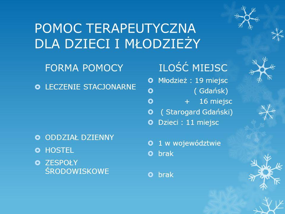 POMOC TERAPEUTYCZNA DLA DZIECI I MŁODZIEŻY FORMA POMOCY  LECZENIE STACJONARNE  ODDZIAŁ DZIENNY  HOSTEL  ZESPOŁY ŚRODOWISKOWE ILOŚĆ MIEJSC  Młodzież : 19 miejsc  ( Gdańsk)  + 16 miejsc  ( Starogard Gdański)  Dzieci : 11 miejsc  1 w województwie  brak
