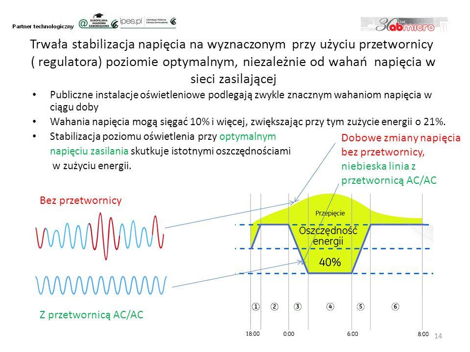 Trwała stabilizacja napięcia na wyznaczonym przy użyciu przetwornicy ( regulatora) poziomie optymalnym, niezależnie od wahań napięcia w sieci zasilającej Publiczne instalacje oświetleniowe podlegają zwykle znacznym wahaniom napięcia w ciągu doby Wahania napięcia mogą sięgać 10% i więcej, zwiększając przy tym zużycie energii o 21%.