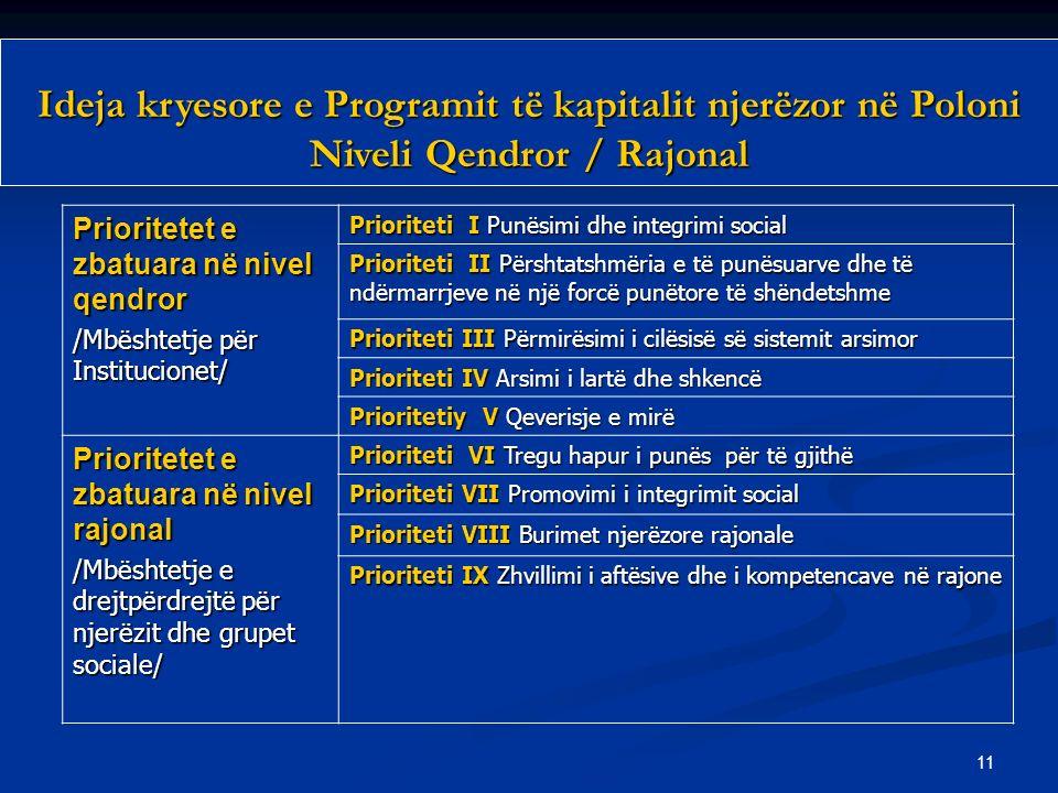 11 Prioritetet e zbatuara në nivel qendror /Mbështetje për Institucionet/ Prioriteti I Punësimi dhe integrimi social Prioriteti II Përshtatshmëria e të punësuarve dhe të ndërmarrjeve në një forcë punëtore të shëndetshme Prioriteti III Përmirësimi i cilësisë së sistemit arsimor Prioriteti IV Arsimi i lartë dhe shkencë Prioritetiy V Qeverisje e mirë Prioritetet e zbatuara në nivel rajonal /Mbështetje e drejtpërdrejtë për njerëzit dhe grupet sociale/ Prioriteti VI Tregu hapur i punës për të gjithë Prioriteti VII Promovimi i integrimit social Prioriteti VIII Burimet njerëzore rajonale Prioriteti IX Zhvillimi i aftësive dhe i kompetencave në rajone Ideja kryesore e Programit të kapitalit njerëzor në Poloni Niveli Qendror / Rajonal