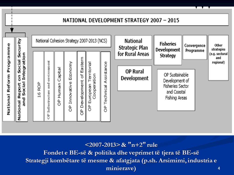 4 & n+2 rule Fondet e BE-së & politika dhe veprimet të tjera të BE-së Strategji kombëtare të mesme & afatgjata (p.sh.