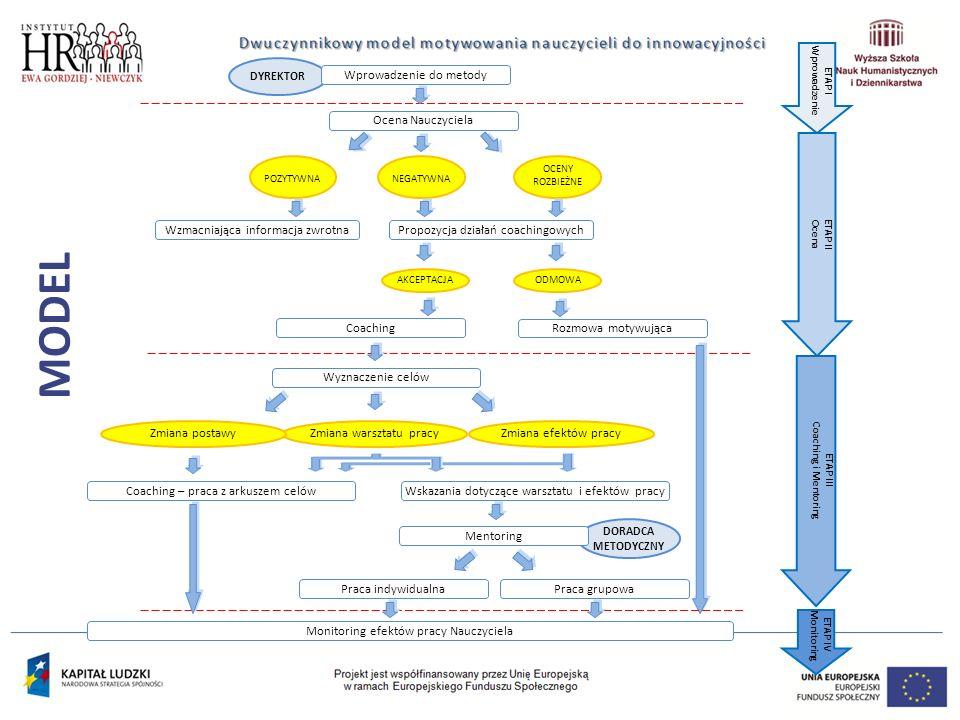 MODEL POZYTYWNANEGATYWNA OCENY ROZBIEŻNE DYREKTOR Wprowadzenie do metody Ocena Nauczyciela Wzmacniająca informacja zwrotnaPropozycja działań coachingowych AKCEPTACJAODMOWA Coaching Rozmowa motywująca ETAP I Wprowadzenie ETAP II Ocena Wyznaczenie celów Zmiana warsztatu pracyZmiana postawy Wskazania dotyczące warsztatu i efektów pracyCoaching – praca z arkuszem celów DORADCA METODYCZNY Mentoring Monitoring efektów pracy Nauczyciela ETAP III Coaching i Mentoring ETAP IV Monitoring Zmiana efektów pracy Praca indywidualnaPraca grupowa