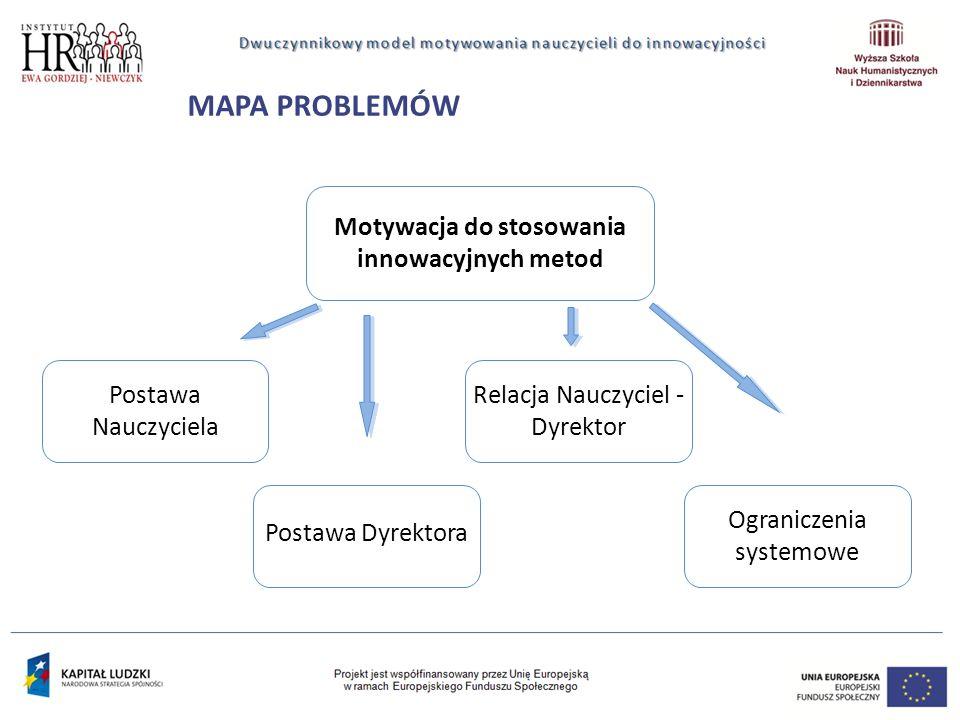 MAPA PROBLEMÓW Motywacja do stosowania innowacyjnych metod Postawa Nauczyciela Relacja Nauczyciel - Dyrektor Ograniczenia systemowe Postawa Dyrektora