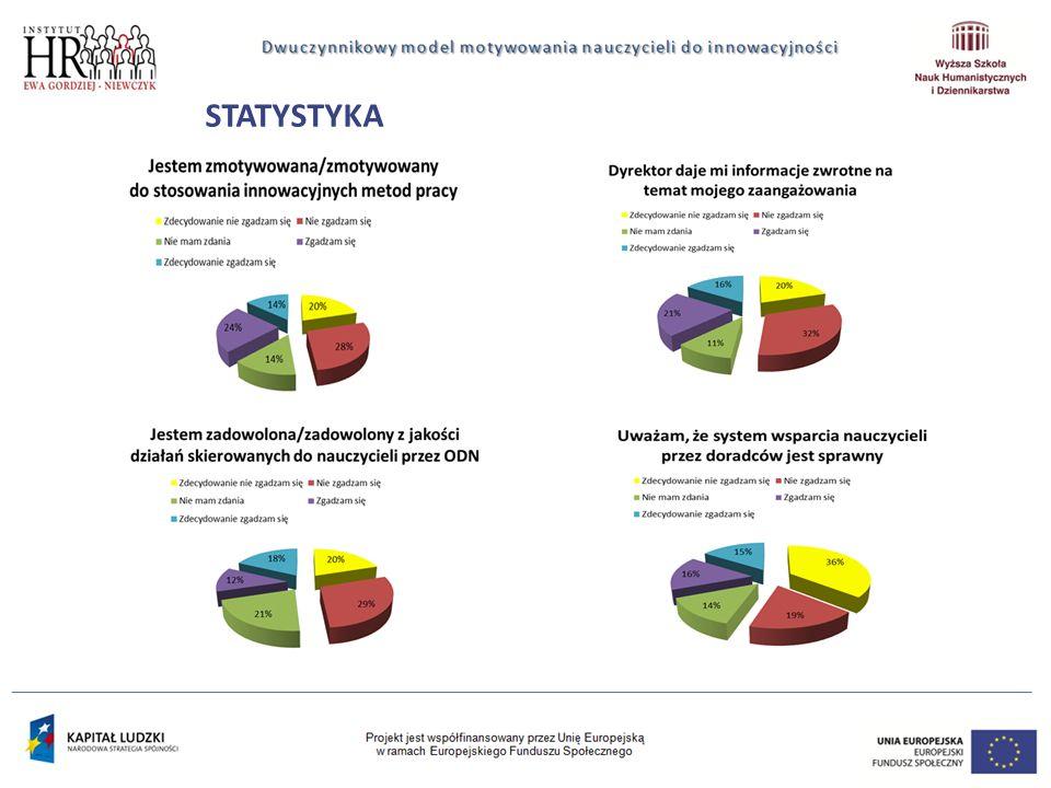 INNOWACYJNOŚĆ FORMA wsparcia Wsparcie, w ramach modelu, dostarczone jest w dwóch niezależnych wymiarach: wymiar interpersonalny wymiar kompetencyjny Rozwiązanie ma charakter innowacji społecznej i zakłada modyfikację oraz adaptację rozwiązań stosowanych w sferze biznesu na obszar systemu oświaty.