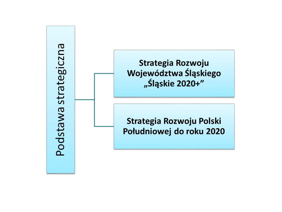 """Podstawa strategiczna Strategia Rozwoju Województwa Śląskiego """"Śląskie 2020+ Strategia Rozwoju Polski Południowej do roku 2020"""