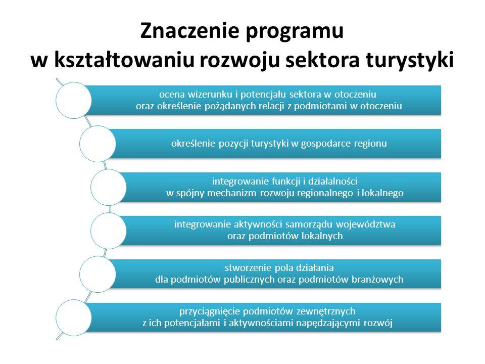 Znaczenie programu w kształtowaniu rozwoju sektora turystyki ocena wizerunku i potencjału sektora w otoczeniu oraz określenie pożądanych relacji z podmiotami w otoczeniu określenie pozycji turystyki w gospodarce regionu integrowanie funkcji i działalności w spójny mechanizm rozwoju regionalnego i lokalnego integrowanie aktywności samorządu województwa oraz podmiotów lokalnych stworzenie pola działania dla podmiotów publicznych oraz podmiotów branżowych przyciągnięcie podmiotów zewnętrznych z ich potencjałami i aktywnościami napędzającymi rozwój