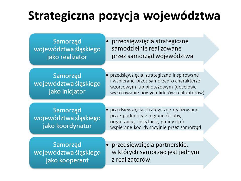 Strategiczna pozycja województwa przedsięwzięcia strategiczne samodzielnie realizowane przez samorząd województwa Samorząd województwa śląskiego jako realizator przedsięwzięcia strategiczne inspirowane i wspierane przez samorząd o charakterze wzorcowym lub pilotażowym (docelowe wykreowanie nowych liderów-realizatorów) Samorząd województwa śląskiego jako inicjator przedsięwzięcia strategiczne realizowane przez podmioty z regionu (osoby, organizacje, instytucje, gminy itp.) wspierane koordynacyjnie przez samorząd Samorząd województwa śląskiego jako koordynator przedsięwzięcia partnerskie, w których samorząd jest jednym z realizatorów Samorząd województwa śląskiego jako kooperant