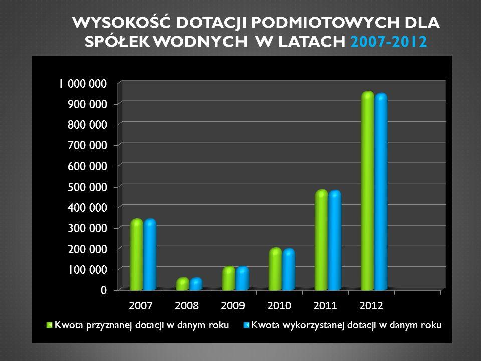 WYSOKOŚĆ DOTACJI PODMIOTOWYCH DLA SPÓŁEK WODNYCH W LATACH 2007-2012