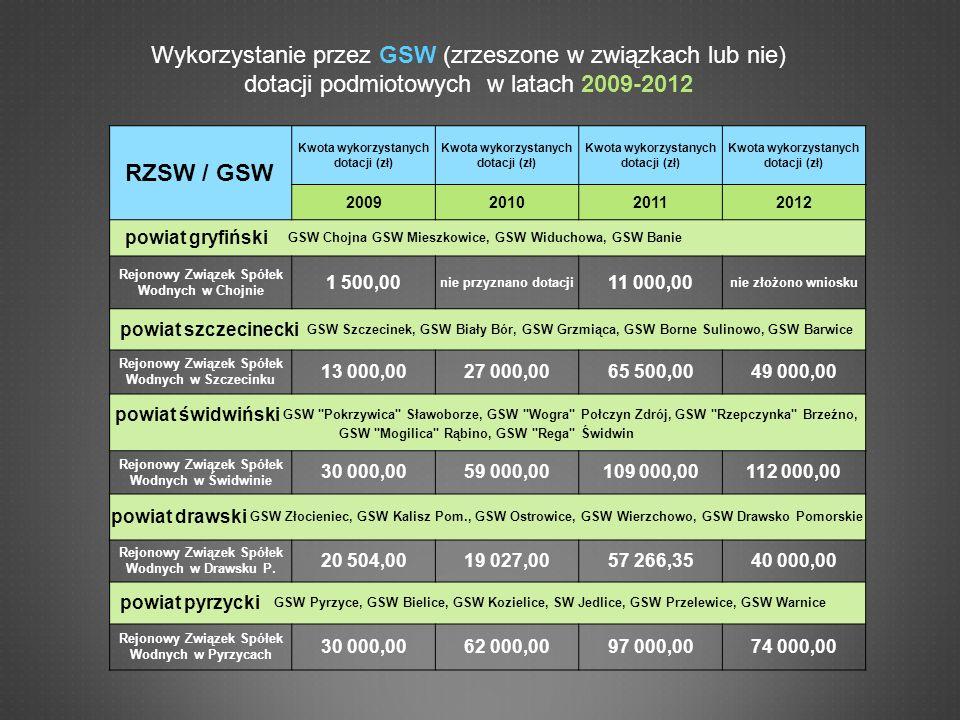 RZSW / GSW Kwota wykorzystanych dotacji (zł) 2009201020112012 powiat myśliborski GSW Myślibórz, GSW Barlinek, GSW Dębno Rejonowy Związek Spółek Wodnych w Myśliborzu 7 000,0020 000,0080 000,00 GSW Nowogródek Pomorski nie złożono wniosku 5 000,0010 000,00 GSW Boleszkowice 2 500,003 000,0010 000,00 powiat koszaliński GSW Mielno 2 000,003 000,005 000,00 nie złożono wniosku SW Świeszyno nie złożono wniosku 9 366,60 powiat kamieński Spółki Wodne Trzebieszewo 4 000,003 000,0010 000,005 000,00 SW Rzewnowo nie złożono wniosku 9 000,000,00 SW Bóbr we Wrzosowie nie złożono wniosku 10 000,00 SW Wołczenica nie złożono wniosku 7 000,00 OGÓŁEM110 504,00196 027,00458 766,35406 366,60