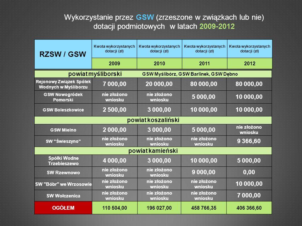 Spółki wodne na tle Województwa Zachodniopomorskiego