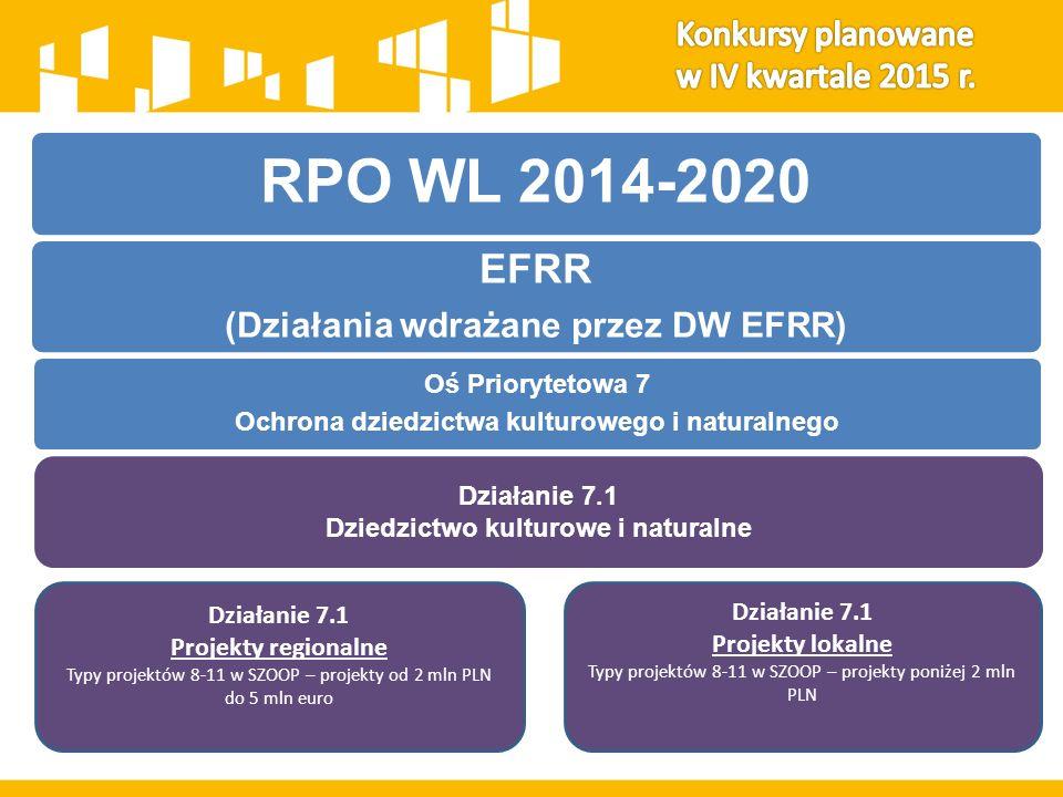 RPO WL 2014-2020 EFRR (Działania wdrażane przez DW EFRR) Oś Priorytetowa 7 Ochrona dziedzictwa kulturowego i naturalnego Działanie 7.1 Dziedzictwo kulturowe i naturalne Działanie 7.1 Projekty regionalne Typy projektów 8-11 w SZOOP – projekty od 2 mln PLN do 5 mln euro Działanie 7.1 Projekty lokalne Typy projektów 8-11 w SZOOP – projekty poniżej 2 mln PLN