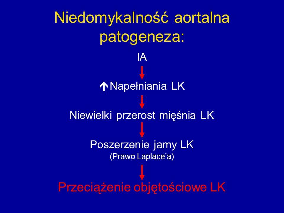 Niedomykalność aortalna patogeneza: IA  Napełniania LK Niewielki przerost mięśnia LK Poszerzenie jamy LK (Prawo Laplace'a) Przeciążenie objętościowe LK