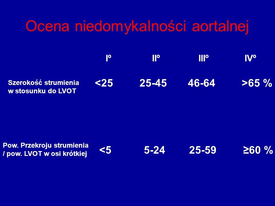 Ocena niedomykalności aortalnej Szerokość strumienia w stosunku do LVOT Pow.