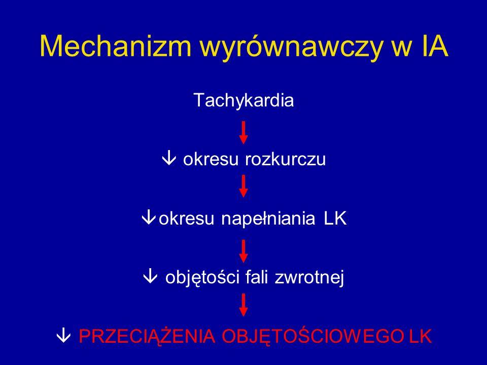 Mechanizm wyrównawczy w IA Tachykardia  okresu rozkurczu  okresu napełniania LK  objętości fali zwrotnej  PRZECIĄŻENIA OBJĘTOŚCIOWEGO LK