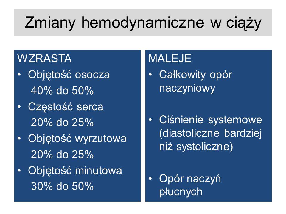 Zmiany hemodynamiczne w ciąży WZRASTA Objętość osocza 40% do 50% Częstość serca 20% do 25% Objętość wyrzutowa 20% do 25% Objętość minutowa 30% do 50% MALEJE Całkowity opór naczyniowy Ciśnienie systemowe (diastoliczne bardziej niż systoliczne) Opór naczyń płucnych