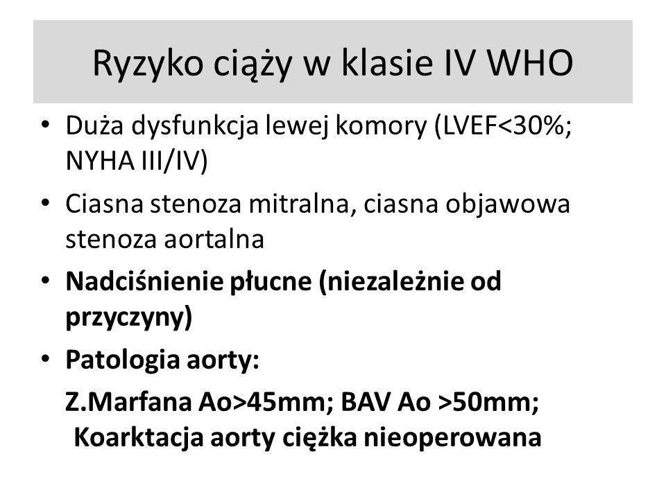 Ryzyko ciąży w klasie IV WHO Duża dysfunkcja lewej komory (LVEF<30%; NYHA III/IV) Ciasna stenoza mitralna, ciasna objawowa stenoza aortalna Nadciśnienie płucne (niezależnie od przyczyny) Patologia aorty: Z.Marfana Ao>45mm; BAV Ao >50mm; Koarktacja aorty ciężka nieoperowana