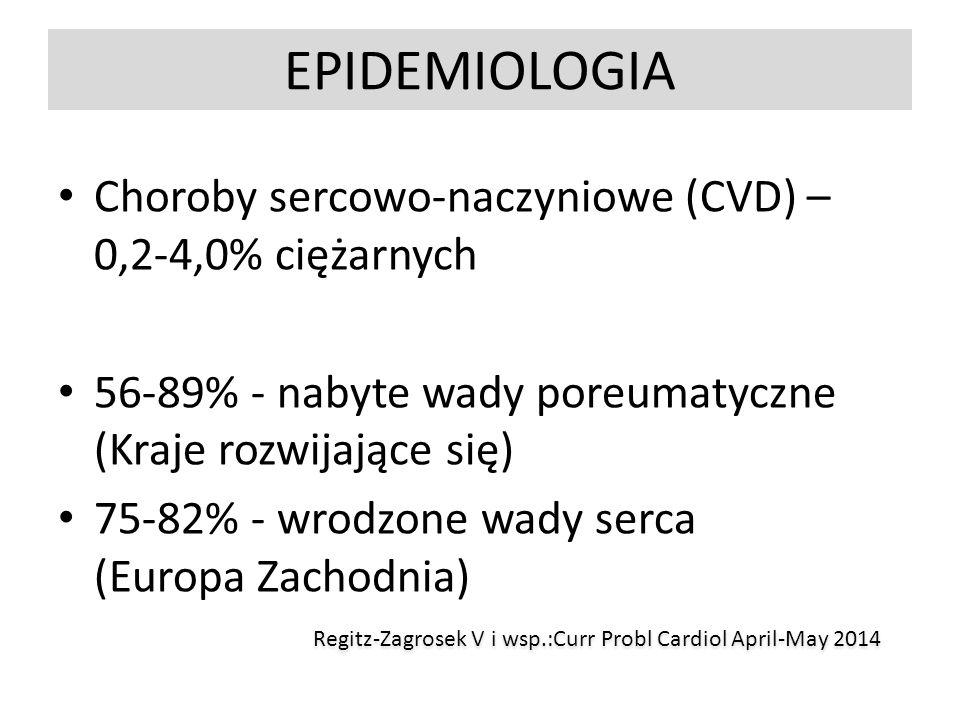 EPIDEMIOLOGIA Choroby sercowo-naczyniowe (CVD) – 0,2-4,0% ciężarnych 56-89% - nabyte wady poreumatyczne (Kraje rozwijające się) 75-82% - wrodzone wady serca (Europa Zachodnia) Regitz-Zagrosek V i wsp.:Curr Probl Cardiol April-May 2014