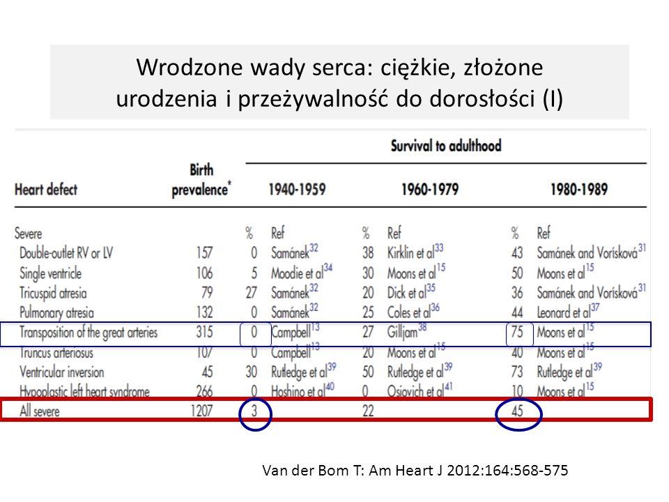 Wrodzone wady serca: umiarkowane urodzenia i przeżywalność do dorosłości (II) Van der Bom T: Am Heart J 2012:164:568-575