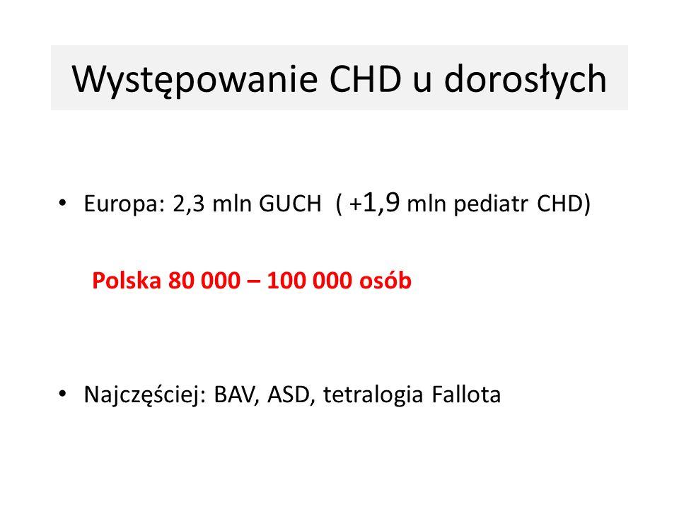 Występowanie CHD u dorosłych Europa: 2,3 mln GUCH ( + 1,9 mln pediatr CHD) Polska 80 000 – 100 000 osób Najczęściej: BAV, ASD, tetralogia Fallota