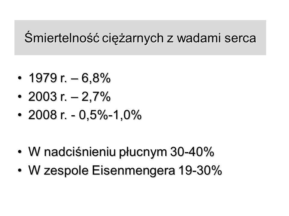 Śmiertelność ciężarnych z wadami serca 1979 r. – 6,8%1979 r.