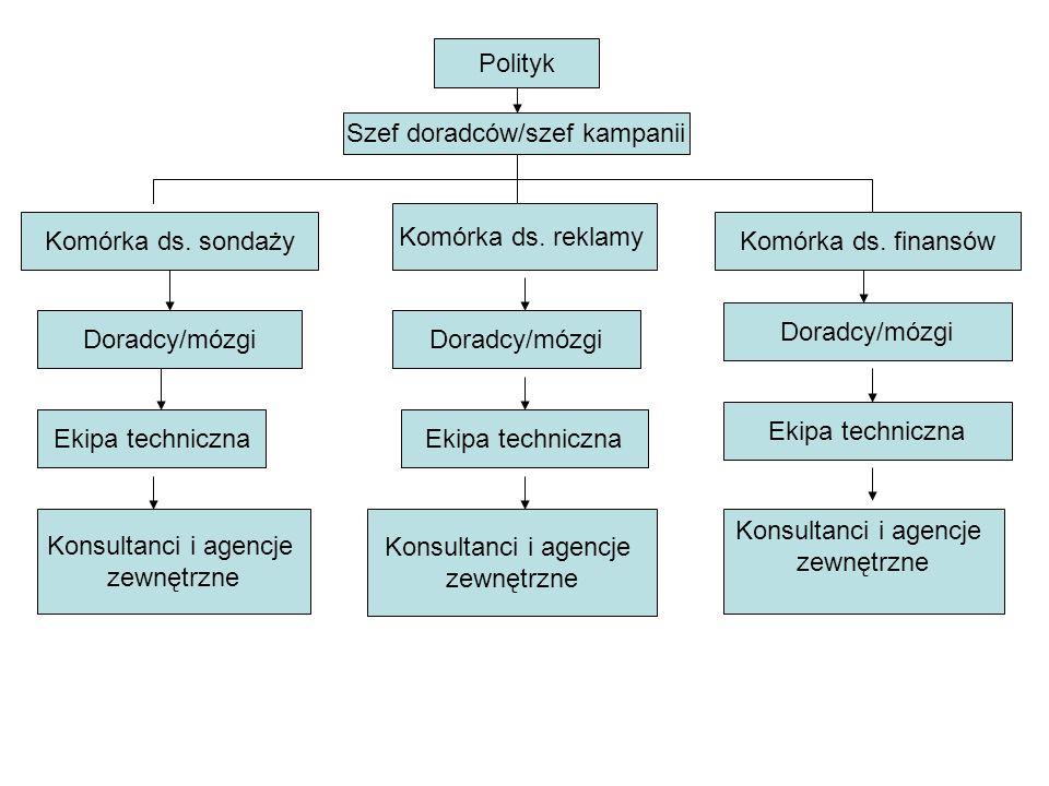 Polityk Szef doradców/szef kampanii Komórka ds.