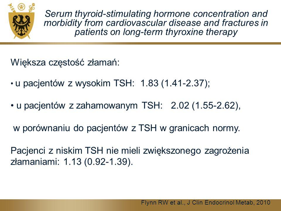 Flynn RW et al., J Clin Endocrinol Metab, 2010 Serum thyroid-stimulating hormone concentration and morbidity from cardiovascular disease and fractures in patients on long-term thyroxine therapy Większa częstość złamań: u pacjentów z wysokim TSH: 1.83 (1.41-2.37); u pacjentów z zahamowanym TSH: 2.02 (1.55-2.62), w porównaniu do pacjentów z TSH w granicach normy.
