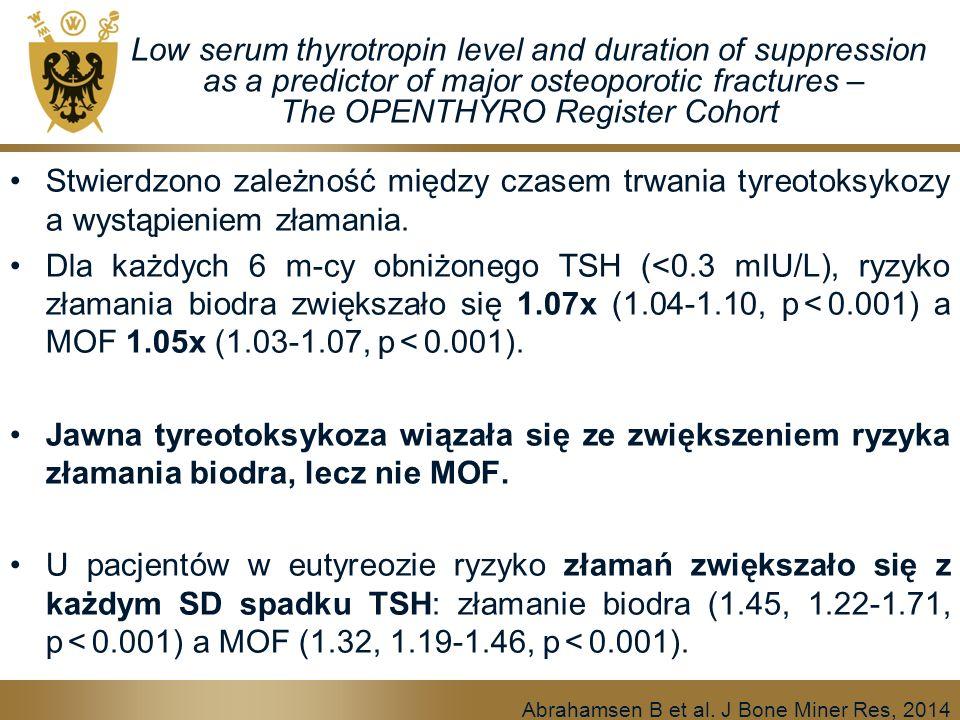 Low serum thyrotropin level and duration of suppression as a predictor of major osteoporotic fractures – The OPENTHYRO Register Cohort Stwierdzono zależność między czasem trwania tyreotoksykozy a wystąpieniem złamania.
