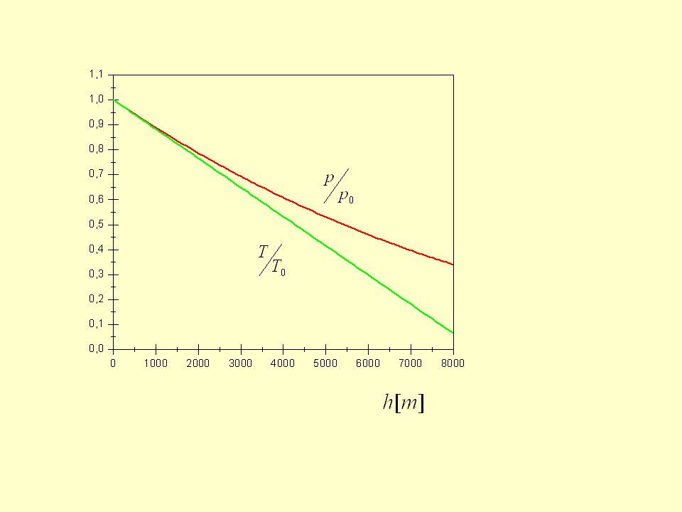 Wzór barometryczny stosuje się do wysokości. Dla Dlaczego tak jest?