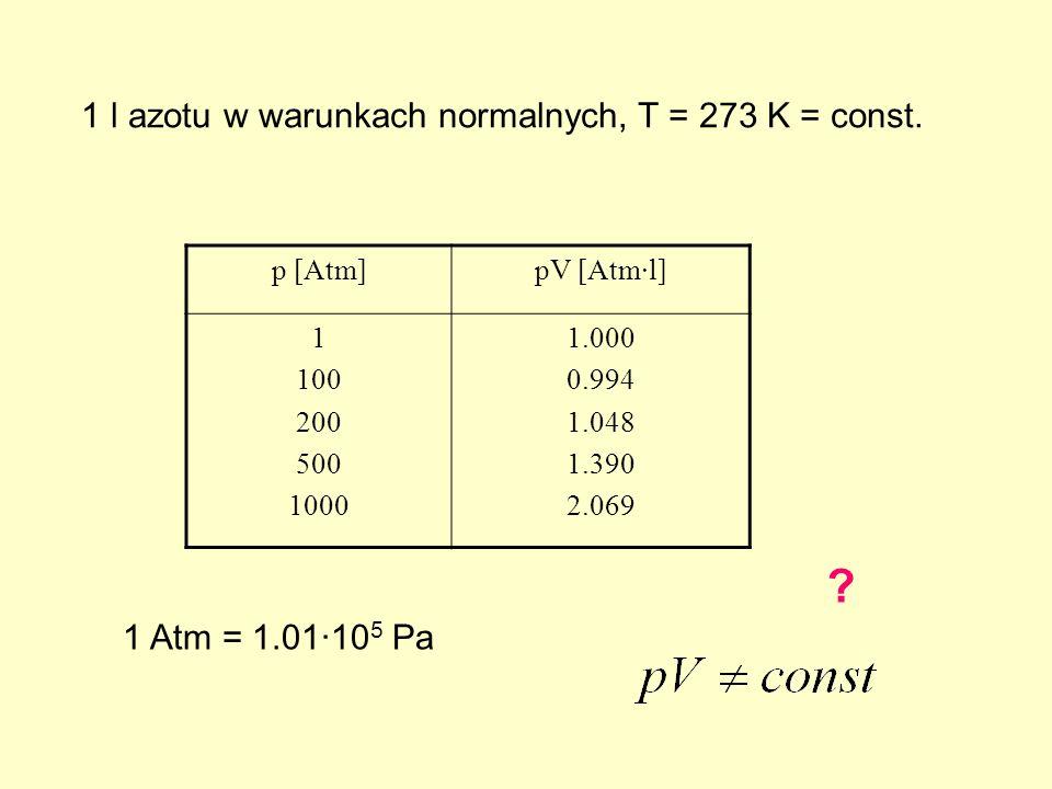 p [Atm]pV [Atm·l] 1 100 200 500 1000 1.000 0.994 1.048 1.390 2.069 1 l azotu w warunkach normalnych, T = 273 K = const.