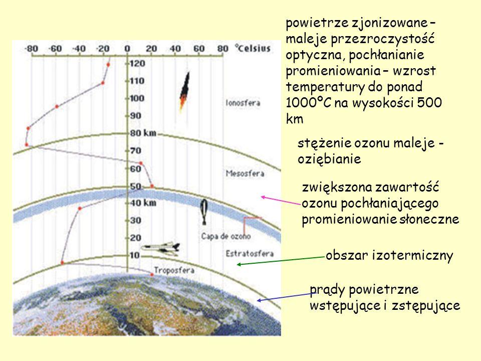 prądy powietrzne wstępujące i zstępujące obszar izotermiczny zwiększona zawartość ozonu pochłaniającego promieniowanie słoneczne stężenie ozonu maleje - oziębianie powietrze zjonizowane – maleje przezroczystość optyczna, pochłanianie promieniowania – wzrost temperatury do ponad 1000ºC na wysokości 500 km