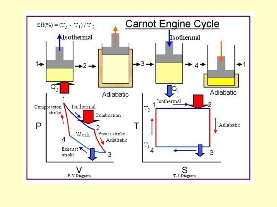 Gaz doskonały zamknięty tłokiem poruszającym się bez tarcia w cylindrze Gaz w kontakcie ze zbiornikiem ciepła – ogrzewamy gaz i rozprężamy równocześnie – przy powolnych zmianach objętości temperatura = T 2 - izotermiczne rozszerzanie Szybko wyciągamy tłok – temperatura szybko spada poniżej T 2 i przemiana nie jest odwracalna.