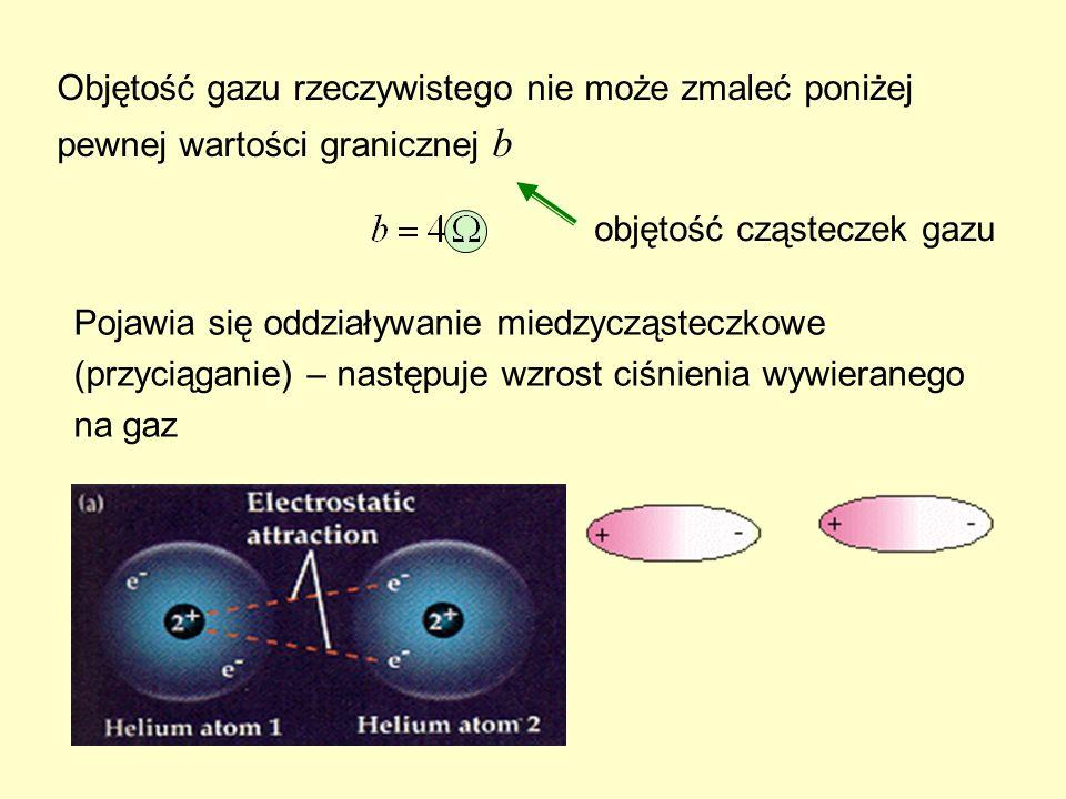 Objętość gazu rzeczywistego nie może zmaleć poniżej pewnej wartości granicznej b objętość cząsteczek gazu Pojawia się oddziaływanie miedzycząsteczkowe (przyciąganie) – następuje wzrost ciśnienia wywieranego na gaz
