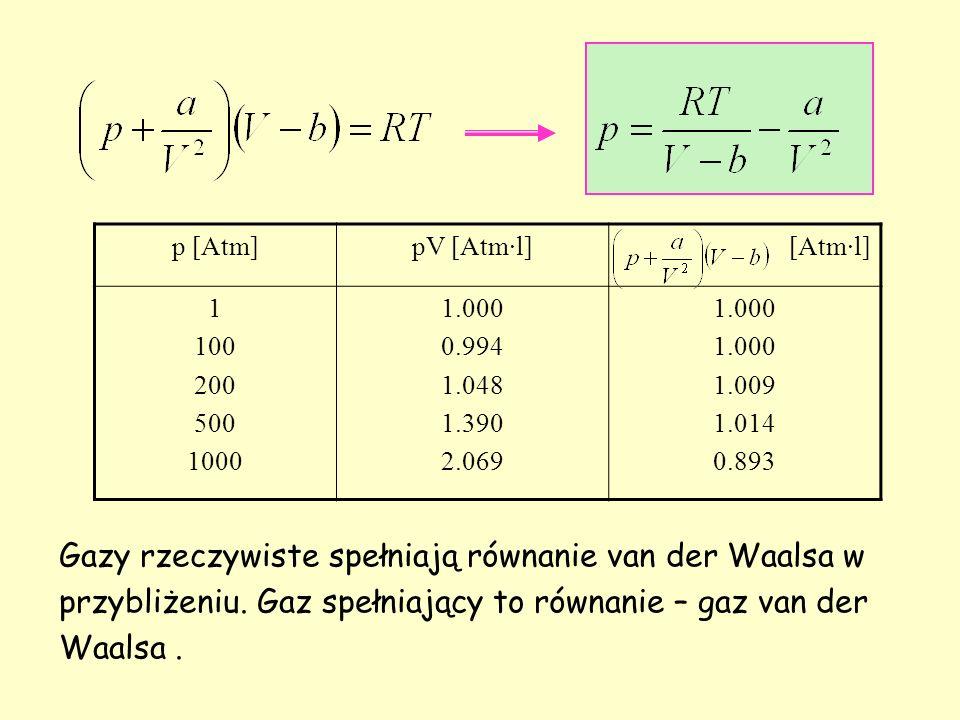 p [Atm]pV [Atm·l][Atm·l] 1 100 200 500 1000 1.000 0.994 1.048 1.390 2.069 1.000 1.009 1.014 0.893 Gazy rzeczywiste spełniają równanie van der Waalsa w przybliżeniu.