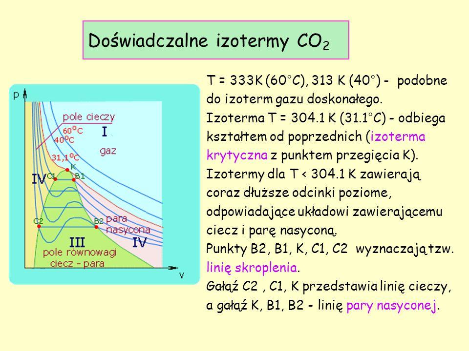 T = 333K (60°C), 313 K (40°) - podobne do izoterm gazu doskonałego.
