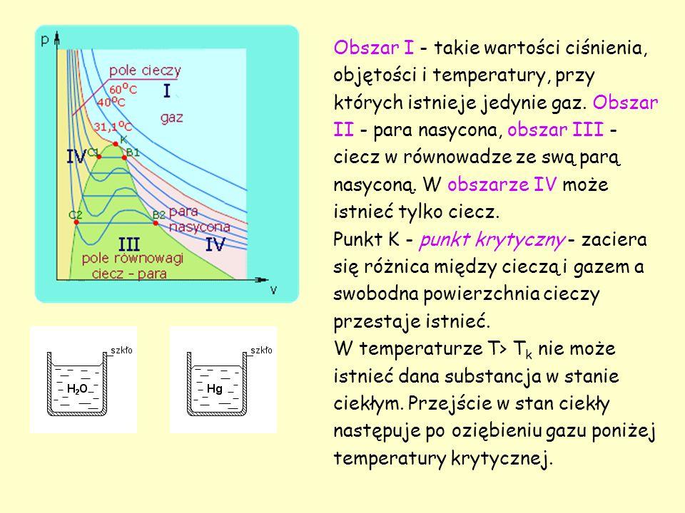 Obszar I - takie wartości ciśnienia, objętości i temperatury, przy których istnieje jedynie gaz.