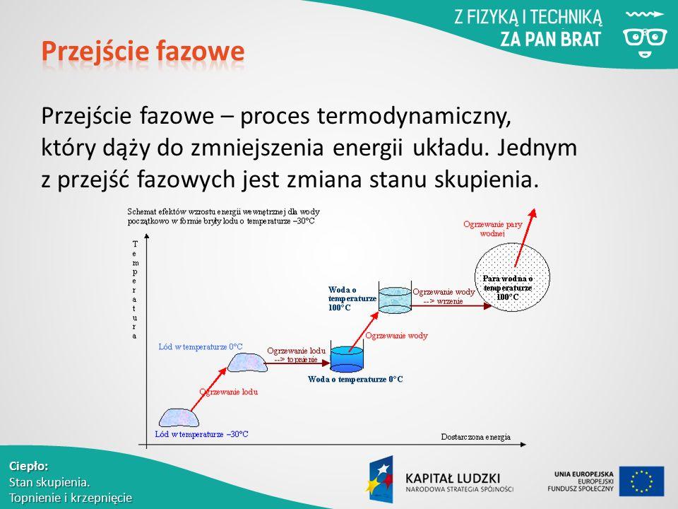 Przejście fazowe – proces termodynamiczny, który dąży do zmniejszenia energii układu. Jednym z przejść fazowych jest zmiana stanu skupienia.
