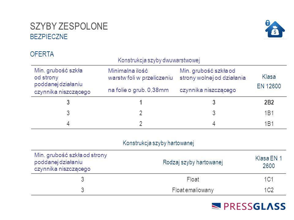 SZYBY ZESPOLONE BEZPIECZNE OFERTA Konstrukcja szyby dwuwarstwowej Min.