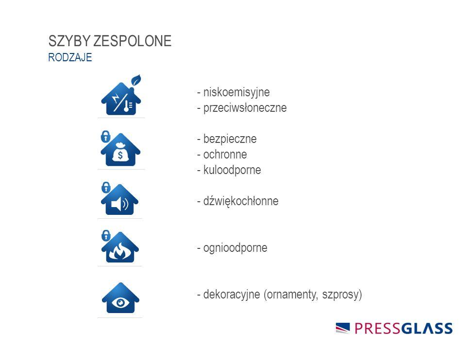 SZYBY ZESPOLONE RODZAJE - niskoemisyjne - przeciwsłoneczne - bezpieczne - ochronne - kuloodporne - dźwiękochłonne - ognioodporne - dekoracyjne (ornamenty, szprosy)
