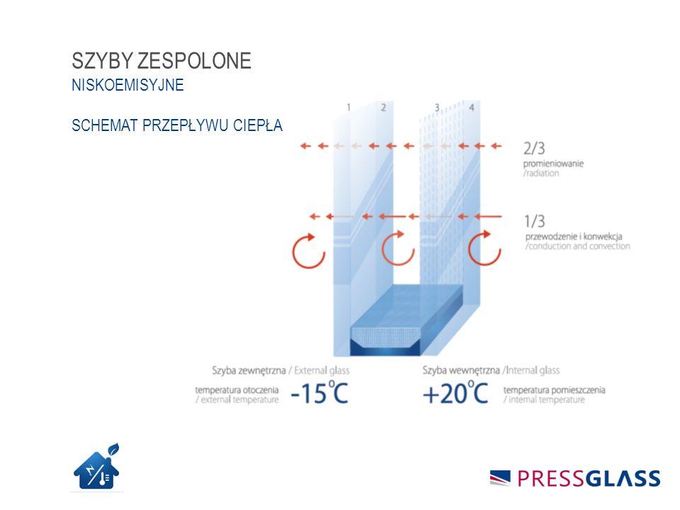 Rodzaj hartowania Grubość szkła [mm] Minimalne wymiary [mm] Maksymalne wymiary [mm] PREMIUM ESG2,8-8180×5001700×5000 SZKŁO SPECJALNE PREMIUM ESG OFERTA